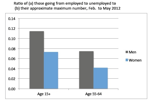 gross flow for employed to unemployed May 2012