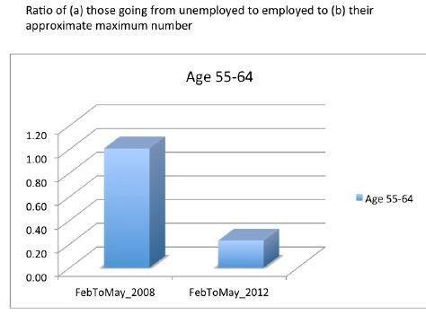 gross flow from unemployed to employed 08 to 12
